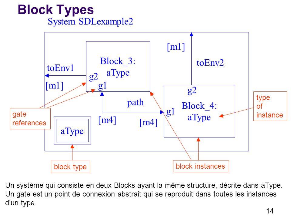 Block Types System SDLexample2 [m1] Block_3: aType toEnv2 toEnv1 g2